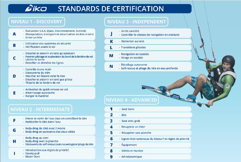 Standard of Certification